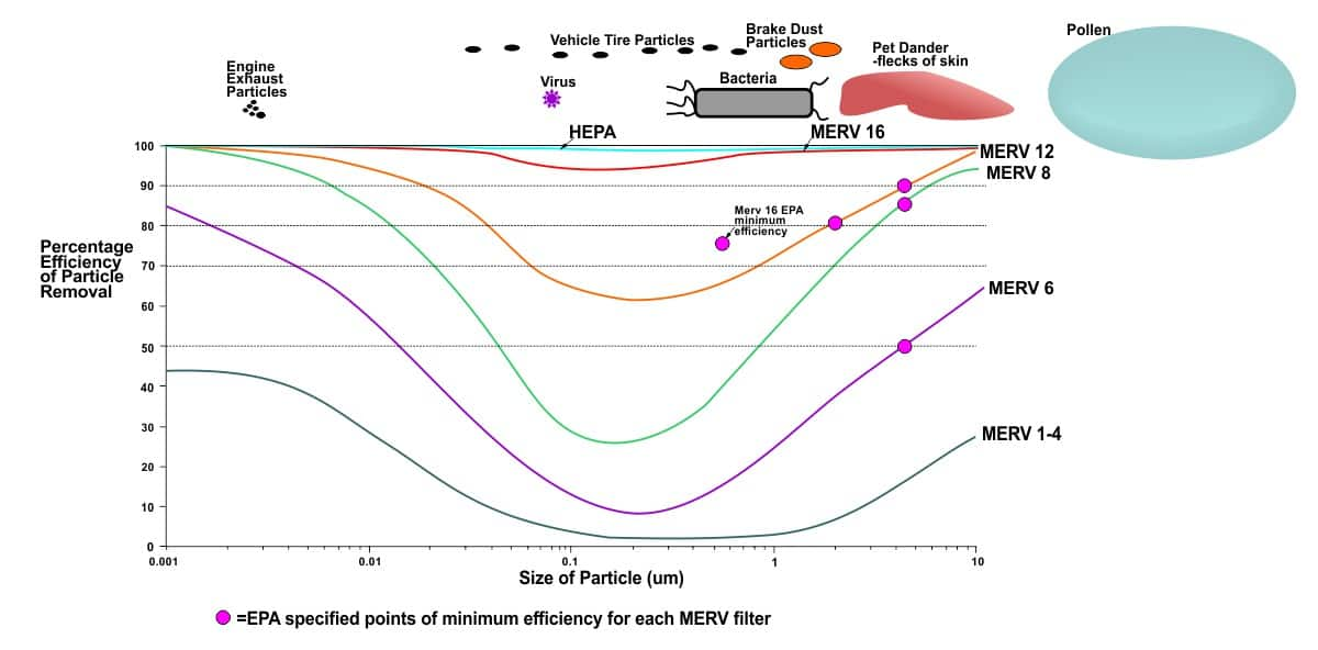 Diagram to give a general idea of the efficiency of filters at various particle sizes (for more precision see this study)