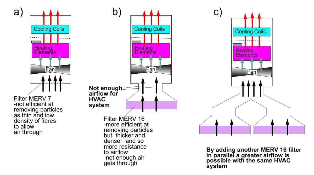 Diagram to illustrate a possible solution to the problem of air flow decreasing when adding more efficient filters to an HVAC system