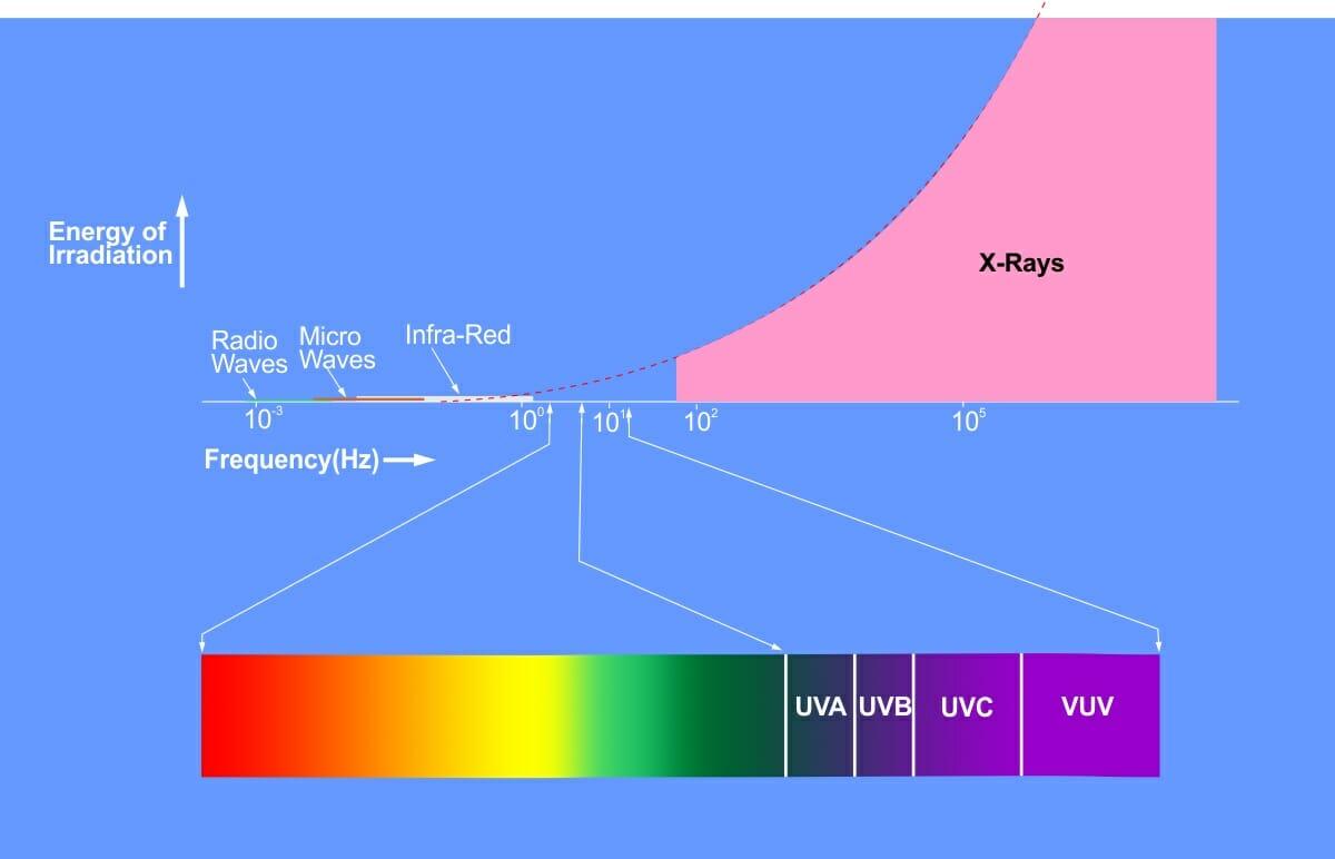 UV Light Spectrum Ver 06 1200