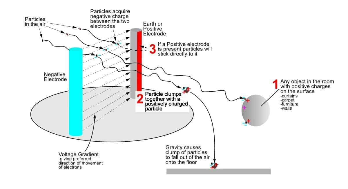 negative ion air purifier-mechanism of action