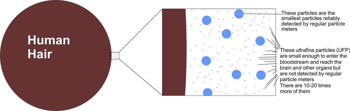 Diagram to show ultrafine particle size in comparison to a human hair and the smallest particle size that can be reliably measureed by regular particle meters
