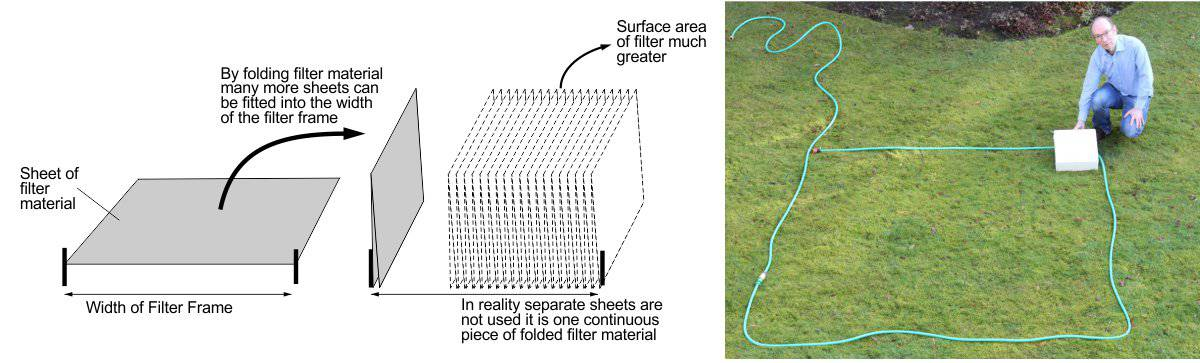Illustration to show the increase in surface area with pleating the filter material. On the right is an airpurifier filter in white-this has the same surface area as a flat sheet of filter the size of the square of grass enclosed by the hose!
