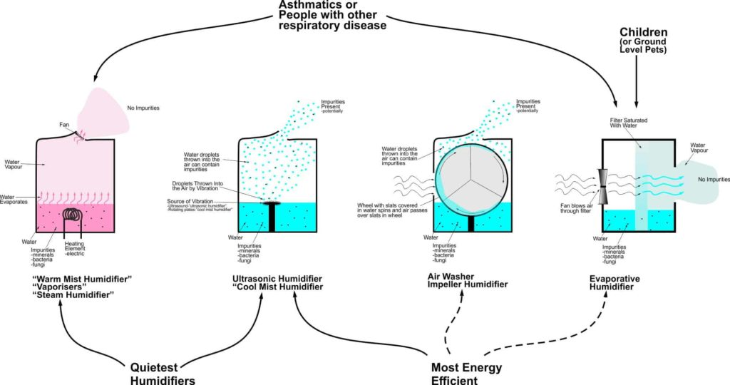 4 Different Types of Humidifiers-Diagram to aid in choosing a humidifier