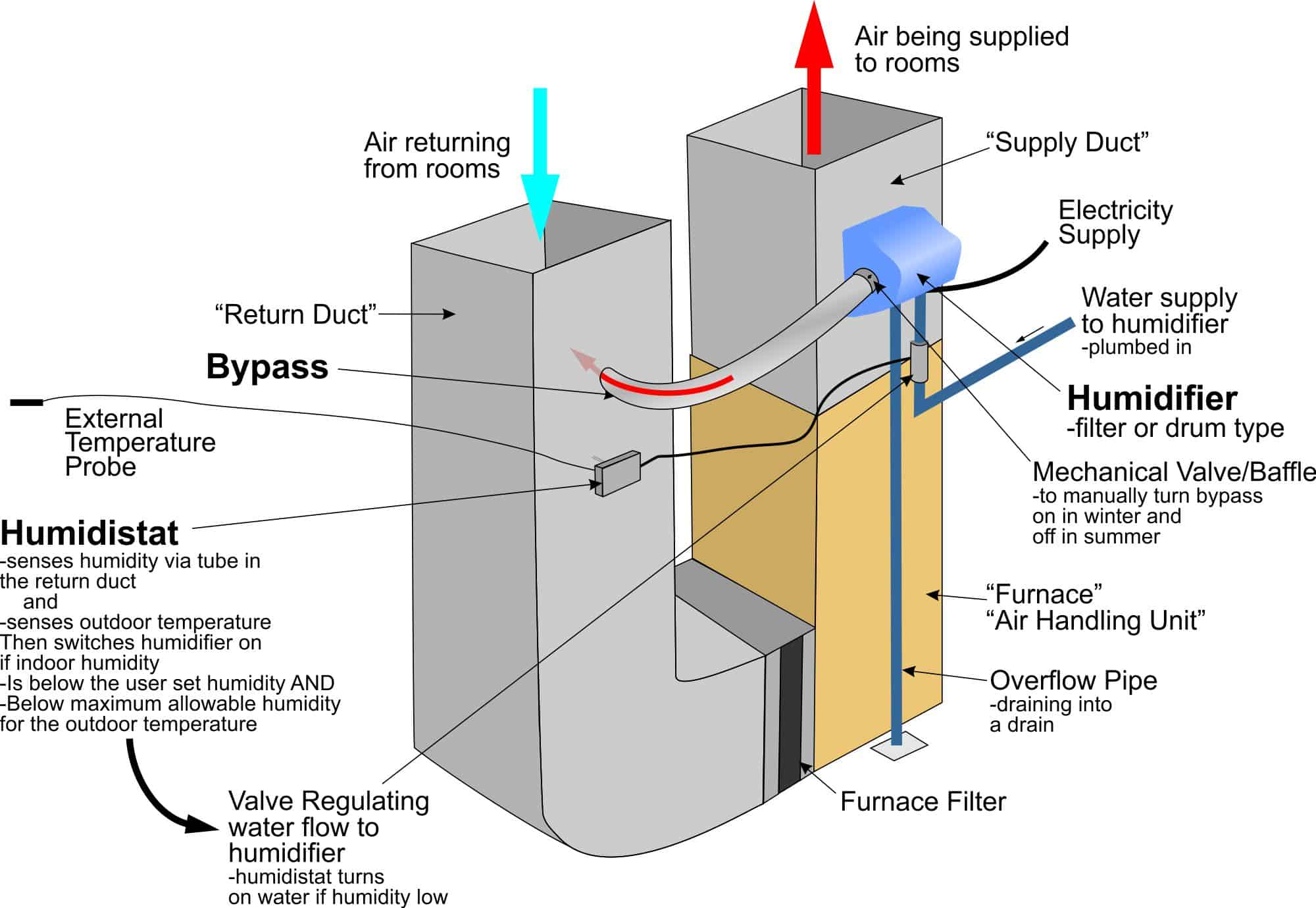 A bypass type whole house humidifier