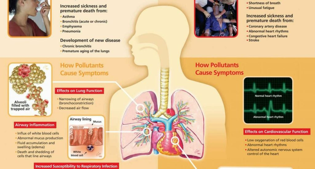 Health problems from air pollution