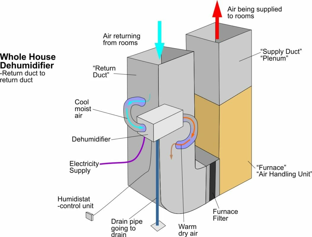 A whole house dehumidifier with a return to return configuration