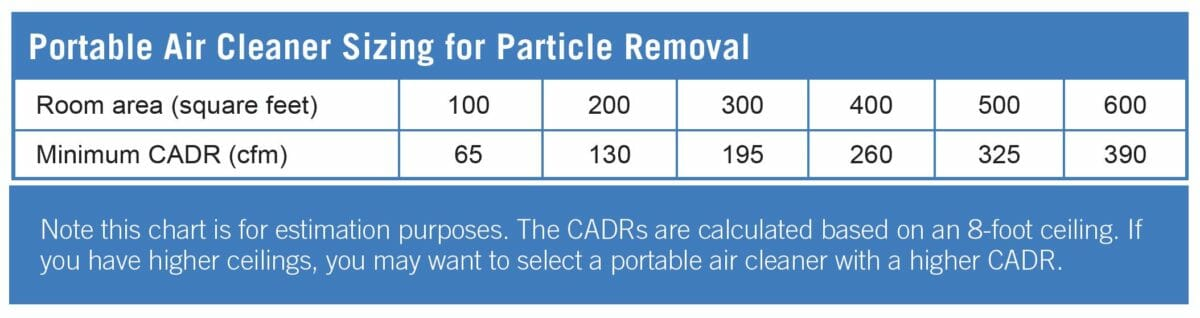 Air purifier for a baby-EPA table of minimum clean air delivery rate needed for a given room size