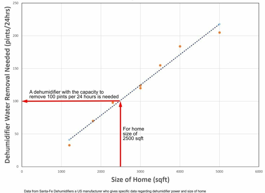 Graph relating size of home to size of dehumidifier that is needed.