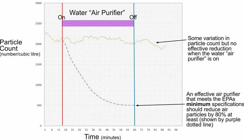 Water based air purifier experiment showing no significant reduction in particle count
