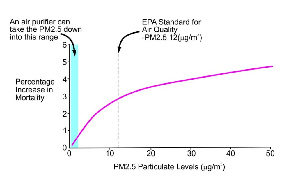 Are air purifiers safe?-diagram of mortality versus PM2.5 particulate levels